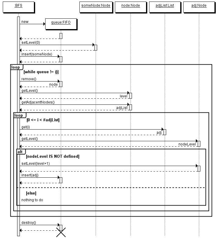 Quick Sequence Diagram Editor 4.01 Mac software screenshot