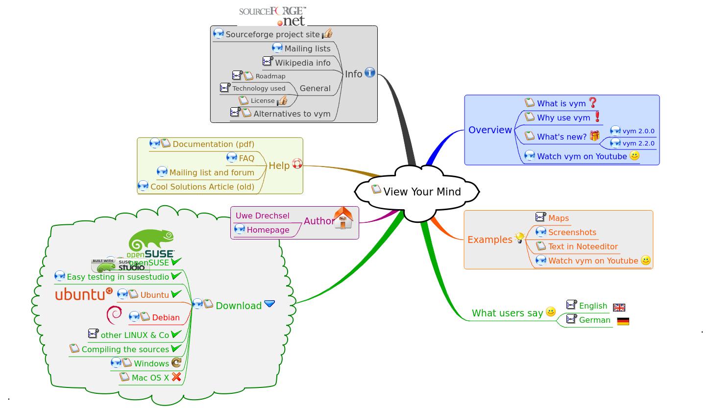Vym 2.3.0 Mac software screenshot